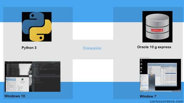 Python y Oracle
