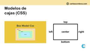 Modelo de cajas (CSS)